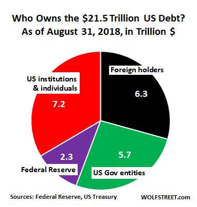 national debt essay